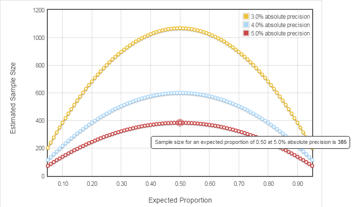 Sample Size Calculator for Estimating a Proportion